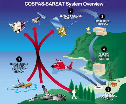 Помощь спутников в 263 спасениях в 2012 году после обнаружения сигналов бедствия