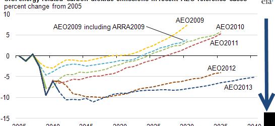 Прогнозы по ОВОС для выбросов углекислого газа отражают изменения в ключевых показателях