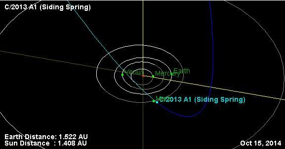 Ученые NASA обсуждают потенциальное воздействие кометы на Марс