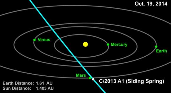 Новые расчеты эффективно вытесняют воздействие кометы на Марс