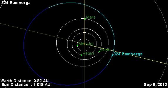Огромный астероид 324 Бамберга совершает возвратный визит в окрестность Земли